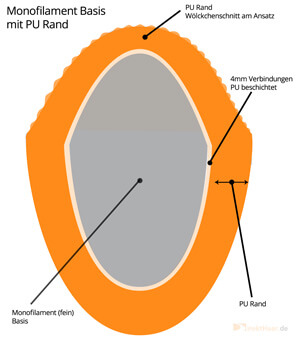Monofilament Basis mit PU Rand